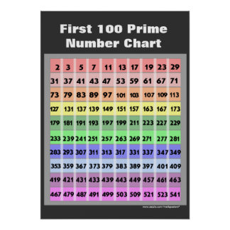 100 Prime Number Chart