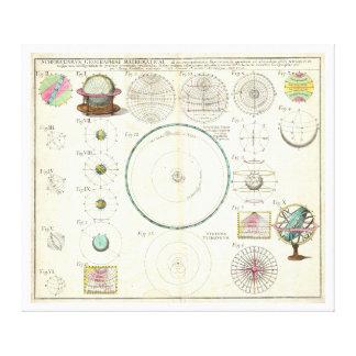 1753 Homann Heirs Solar System Chart Canvas Print