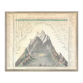 1850 Mitchell Comparitive Chart  World's Mountains Gallery Wrap Canvas
