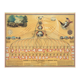 1862 Federal Government & American Union Diagram Gallery Wrap Canvas