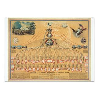 """1862 Federal Government & American Union Diagram 5"""" X 7"""" Invitation Card"""
