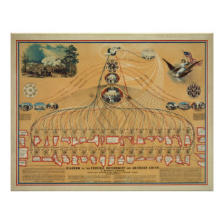 1862 Federal Government & American Union Diagram Poster