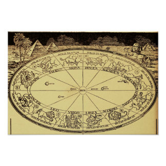 1920 Astrology Signs Chart Poster