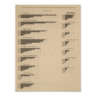 193 Value, products by industries 1850-1900 Poster