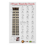 2 Finger Mandolin Chords and Fretboard Print