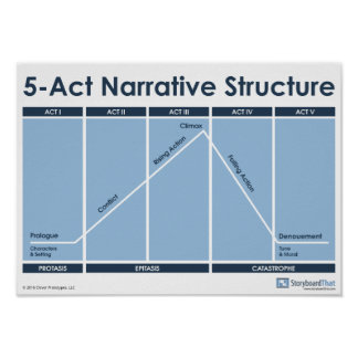 5-Act Narrative Structure Classroom Poster