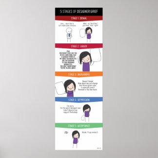 5 Stages of Designer Grief Poster