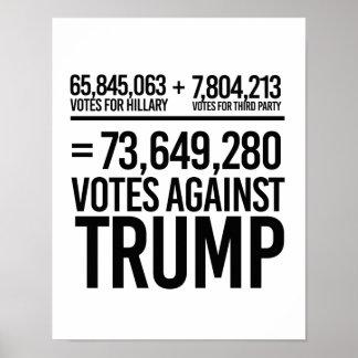 73 MILLION VOTES AGAINST TRUMP - POSTER