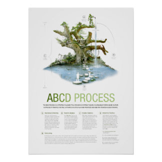 ABCD Process for Sustainability Posters