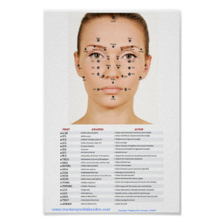 Acupressure Facial Points Posters