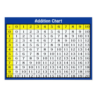 Addition Chart Collectible Card