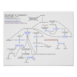 Airsofter's flowchart poster