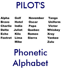 Pilot Alphabet Home Furnishings & Accessories | Zazzle com au