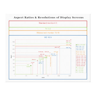 Aspect Ratios & Resolutions of Display Screens Stretched Canvas Prints