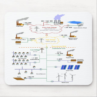 Basic Diagram of an Electricity Grid Schematic Mousepad