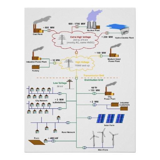 Basic Diagram of an Electricity Grid Schematic Posters