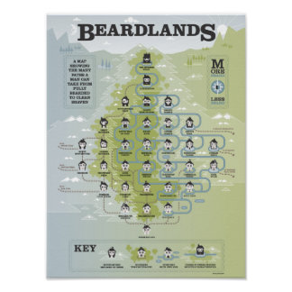 Beardlands Poster