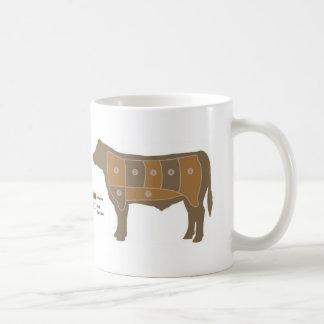 beef-chart basic white mug