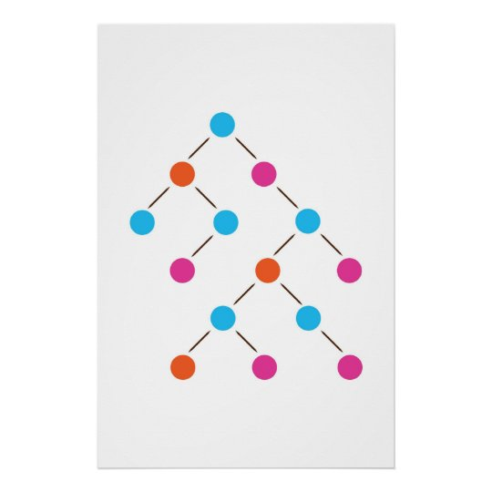 Binary Search Tree Poster