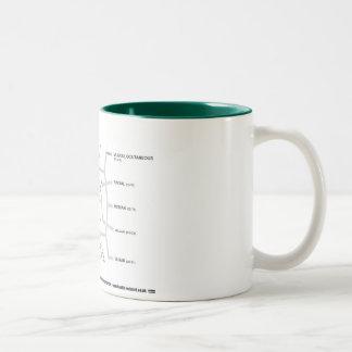 Brachial Plexus Mug