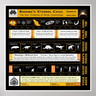 Brahma's Eternal Cycle Poster