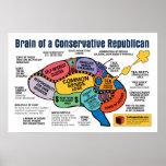 Brain Map - Capitalist Republican Posters