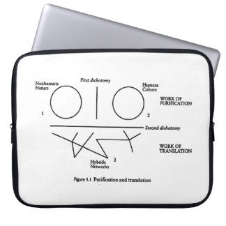 Bruno Latour Diagram Laptop Sleeve #2