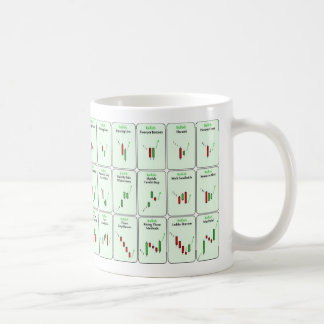 Bullish Candlestick Patterns Trading Mug