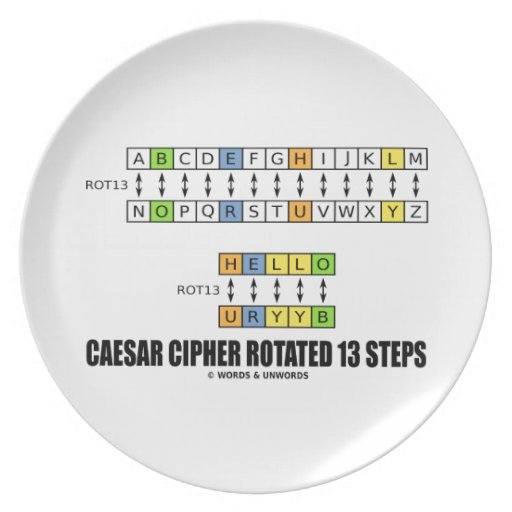 Caesar Cipher Rotated 13 Steps (Substitution) Plate