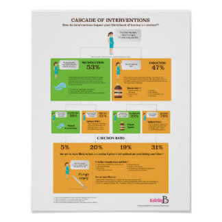 Cascade of Interventions, 11x14 Poster