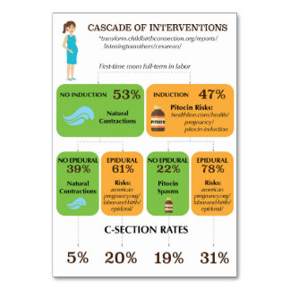 Cascade of Interventions Customizable Handout Card Table Cards