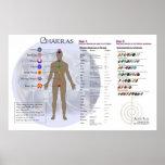 Chakra Diagram and Gemstone Directory Chart Poster
