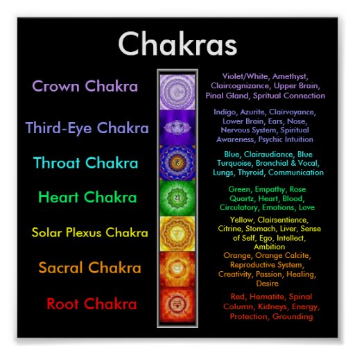 Chakras Posters