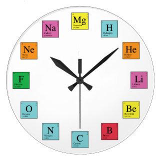 Chemistry Time Wallclock
