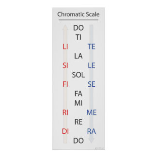 Chromatic Scale Solfege Banner Poster
