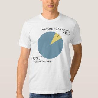 Circle Diagram Fail Shirts