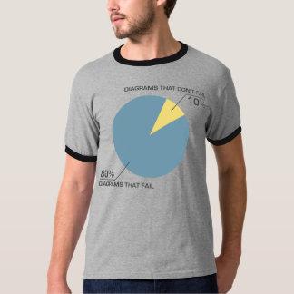 Circle Diagram Fail Tee Shirt
