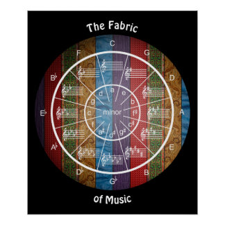 Circle of Fifths is the Fabric of Music Poster