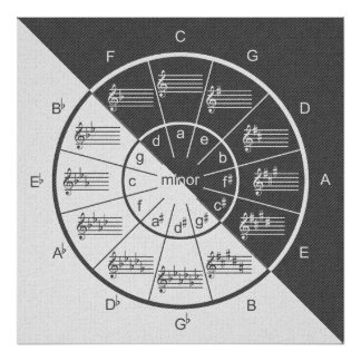 Circle of Fifths Musical Gray Denim Half & Half Poster
