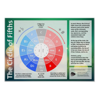 Circle of Fifths Poster