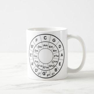 circle of fourths coffee mug