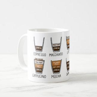 Coffee - How to Coffee Mug