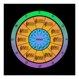 Colorful Circle of Fifths for Musicians Poster