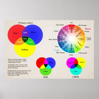 Colour chart colour wheel poster