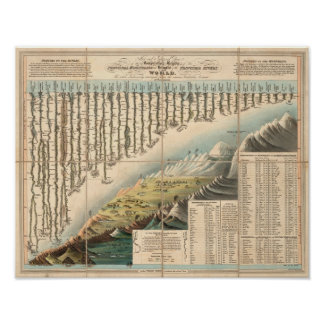 Comparative Heights of the Principal Mountains Poster