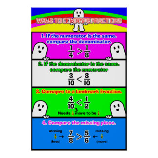 Comparing Fractions {Math Poster} Poster