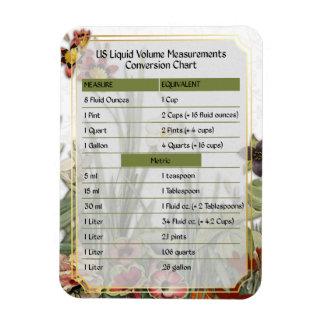 Cook's Helper-Liquid Volume Measure Chart #3 Magnet