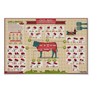 Cuts of beef posters
