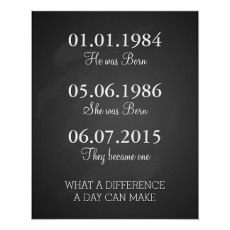 Dates To Remember Important Dates Print, Poster