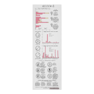 Death in the Iliad: a Classics Infographic GMC Poster
